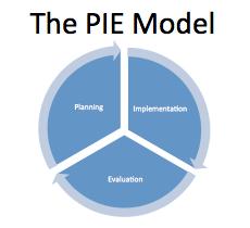 PIE Model
