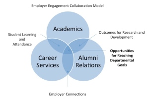 Employer Engagement Collaboration Model