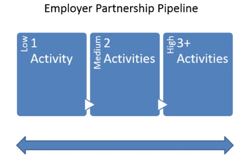 employer_partnership_pipeline