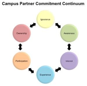 Campus-Partner-Commitment-Continuum