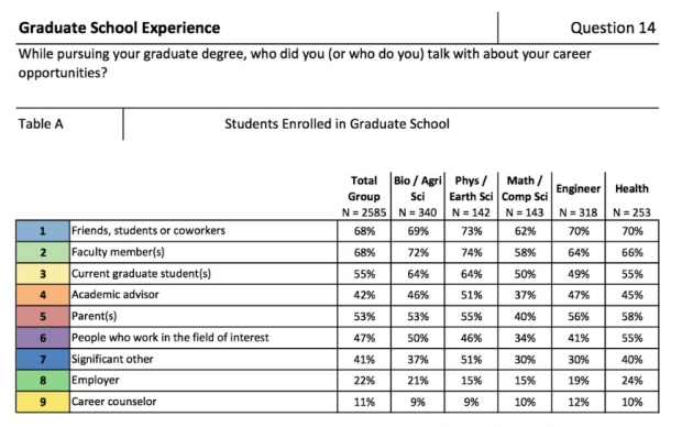 Source: Wendler, C., Cline F., Bochenek J., Wendler, S., & Allum, J. (2014) Pathways Through Graduate School and Into Careers: Responses to the Student Survey by Degree Level and Field of Study, Part A. Princeton, NJ: Educational Testing Service