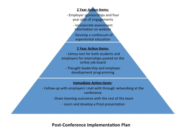 post-conference-implementation-plan