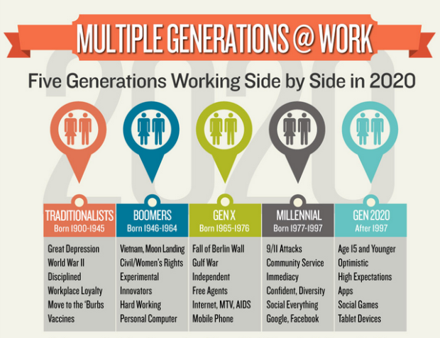 Multiple-Generations-at-Work