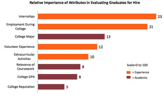 Importance of Attributes in Evaluating Graduates for Hire