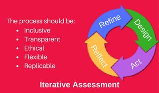 Assessment Circle